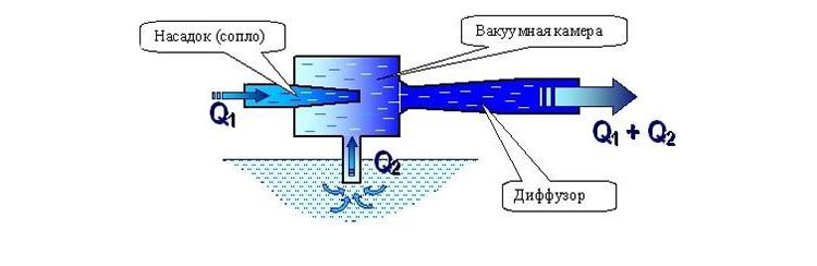 Работа водоструйного насоса