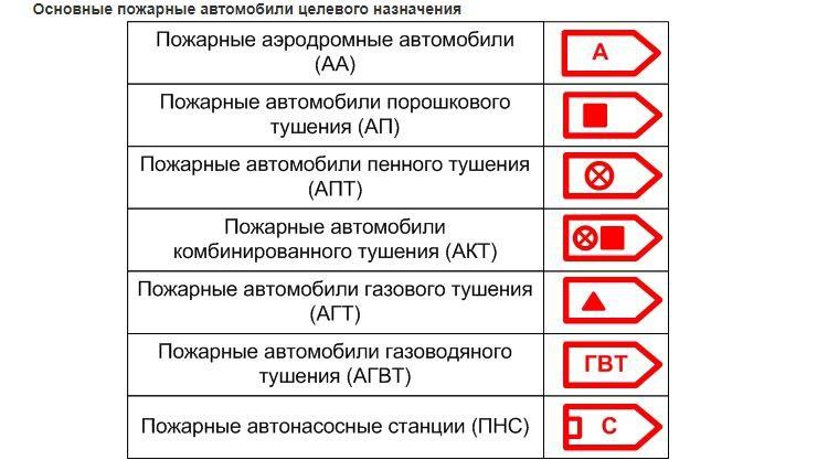 Графические обозначения пожарных автомобилей 2