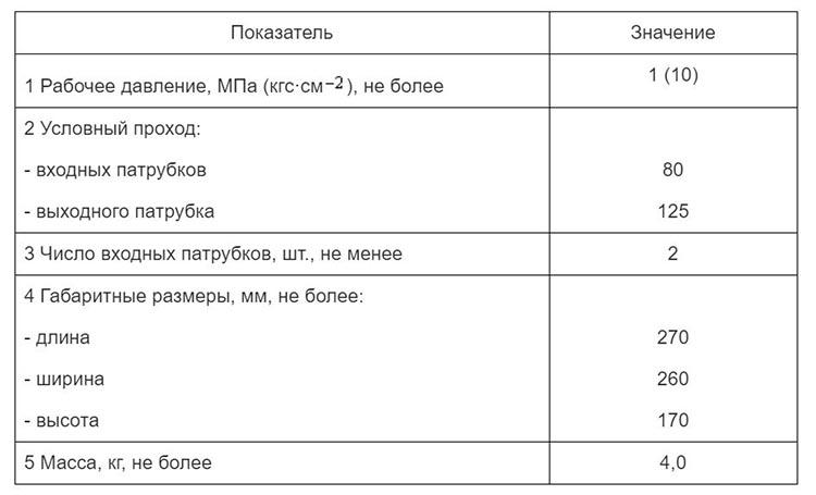 Водосборник - показатели