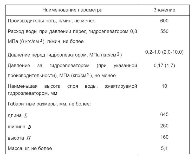 Гидроэлеватор - показатели