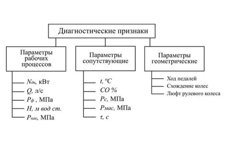 Параметры диагностических процессов