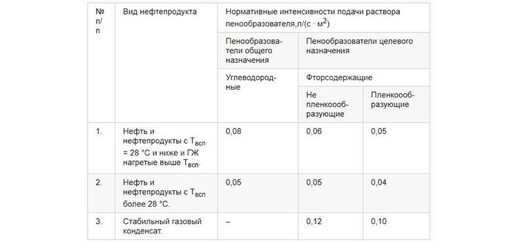 Таблица использования пены средней кратности