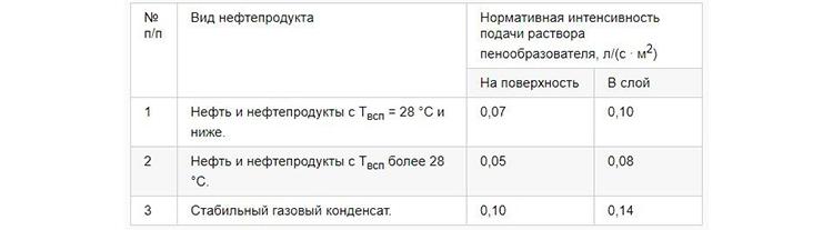 Таблица использования пены низкой кратности