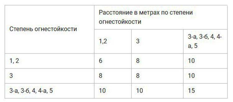 Таблица расчета растояния