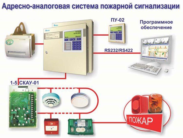 Адресно-аналоговые системы противопожарной сигнализации
