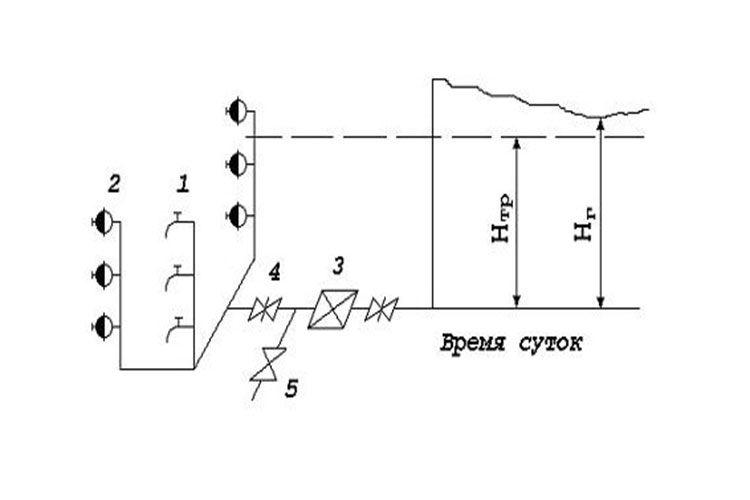 Схема оборудования станции
