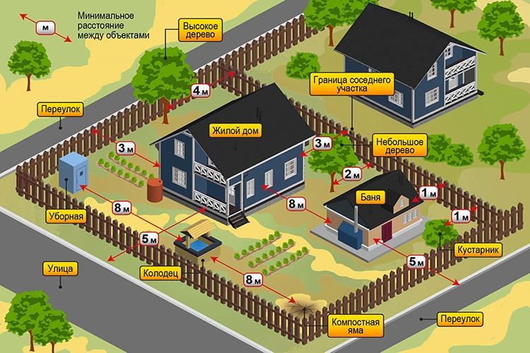Пример правильного планирования участка